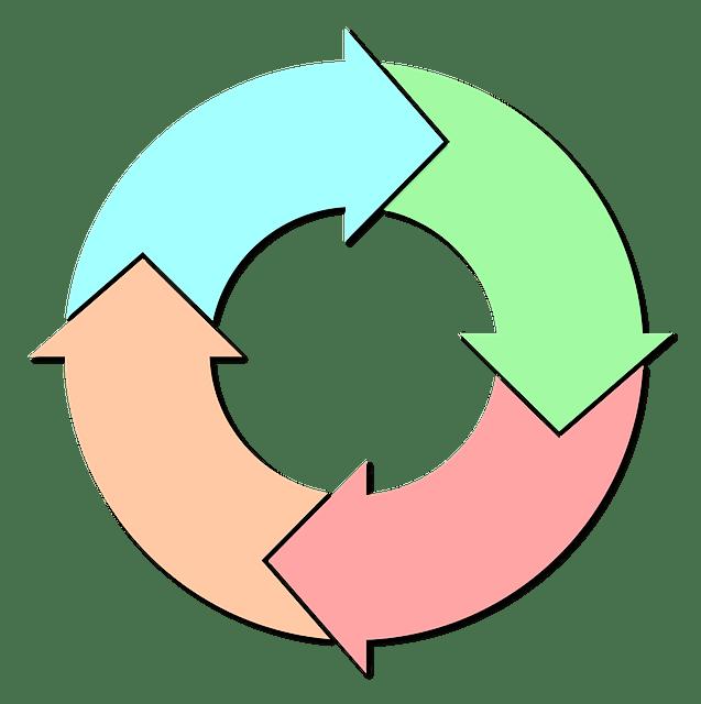 четыре цикла