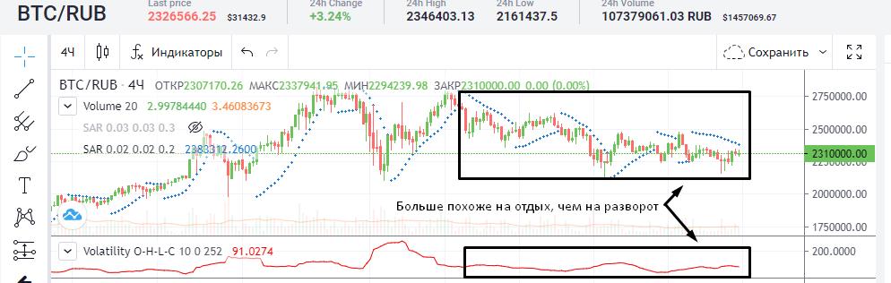 SAR и Volatility O-H-L-C