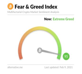 криптовалютный индикатор жадности и страха